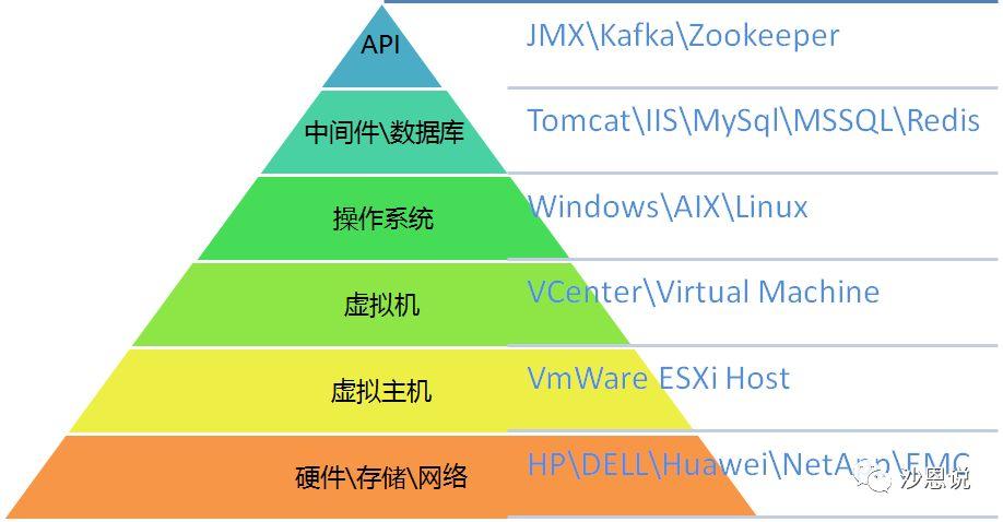 《ZABBIX全栈级监控实践——(一)概述》