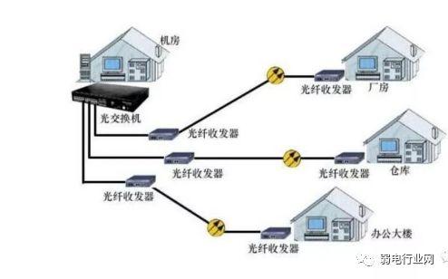 《一文了解清楚:光纤收发器的使用与故障处理》