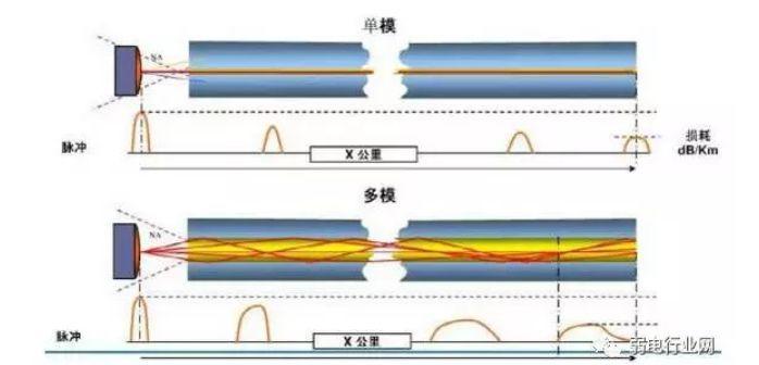 《多模光纤,单模光纤区别,什么情况用单模光纤,什么情况用多模光纤?》