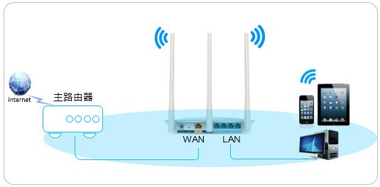 《路由器LAN-WAN级联的设置方法》
