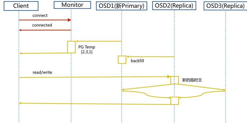 《分布式存储 Ceph 介绍及原理架构分享》