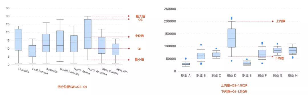 《《七天数据可视化之旅》第三天:数据图表的选择(中)》