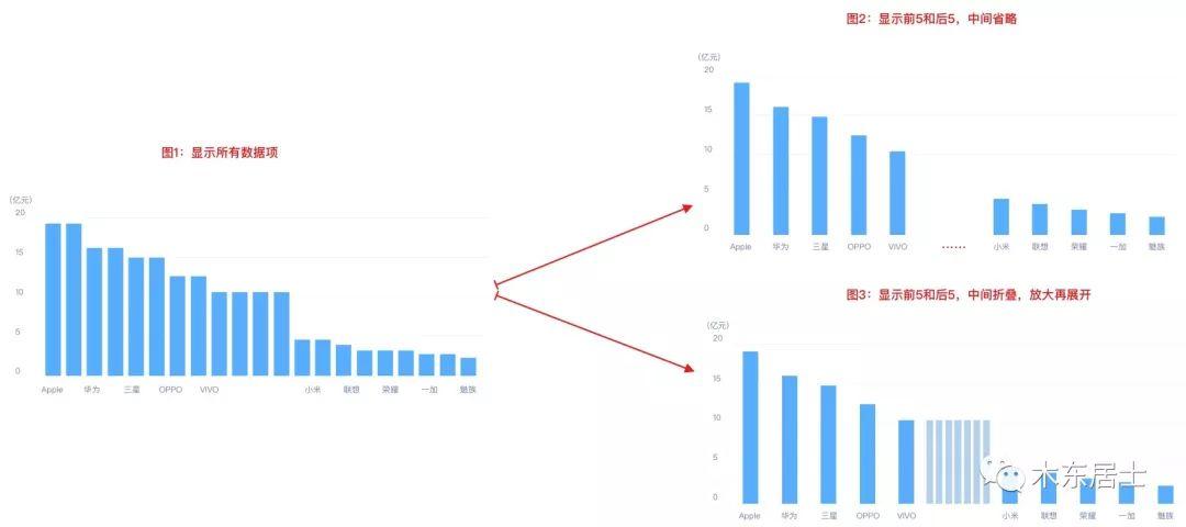 《《七天数据可视化之旅》第六天:提升可视化效果的Tips》