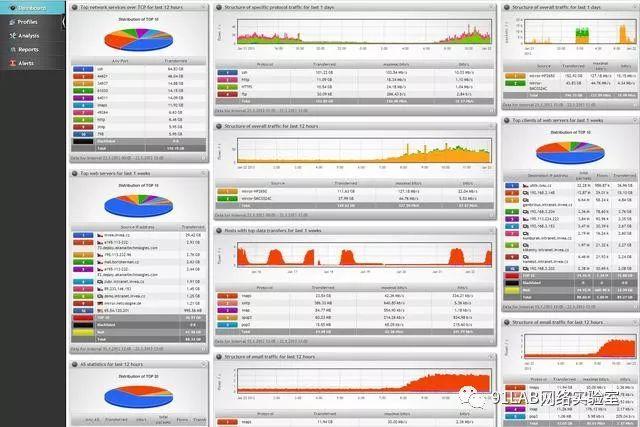 《网络工程师必备流量分析工具》