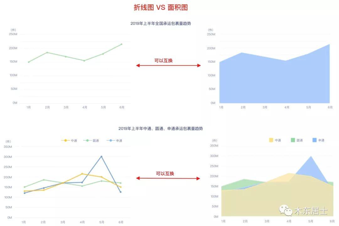 《《七天数据可视化之旅》第五天:常用图表对比》