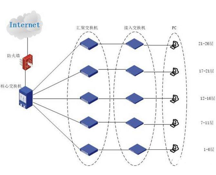 《政企行业交换机组网经典案例分享》