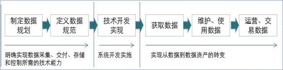 《浅谈数据治理、数据管理、数据资源与数据资产管理内涵及差异点(建议收藏)》