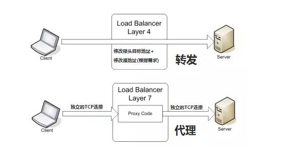 《负载均衡的几种架构》