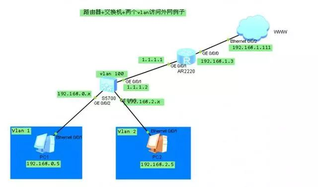 《【实例】一个综合网络的搭建配置~》