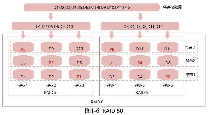 《常用raid分类及优缺点总结》
