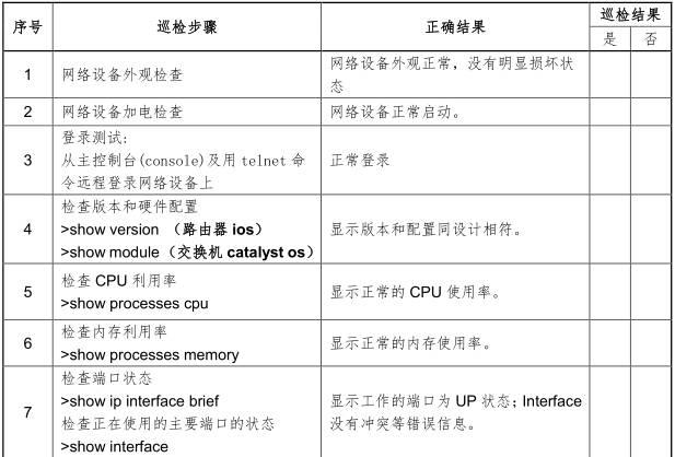《运维巡检模板、amp; Linux / AIX / Oracle / VMware》