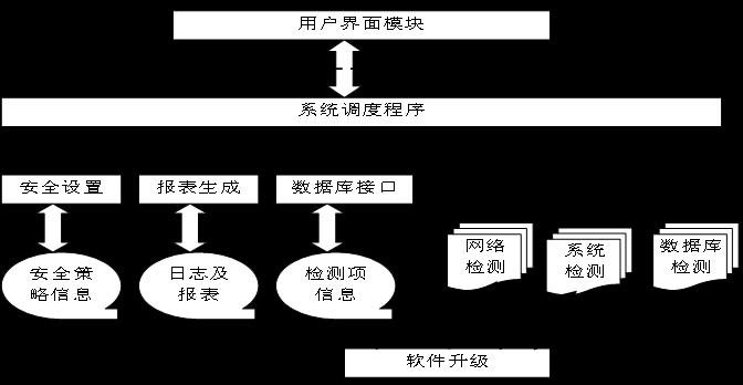 《系统主机信息安全设计及防护策略研究》