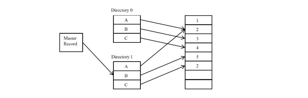 《两万字深度介绍分布式系统原理,一篇通透》