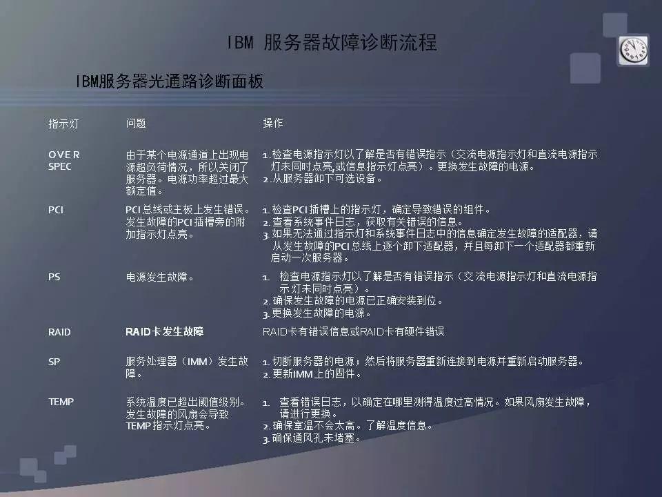 《x86 服务器常见问题和故障诊断排除》