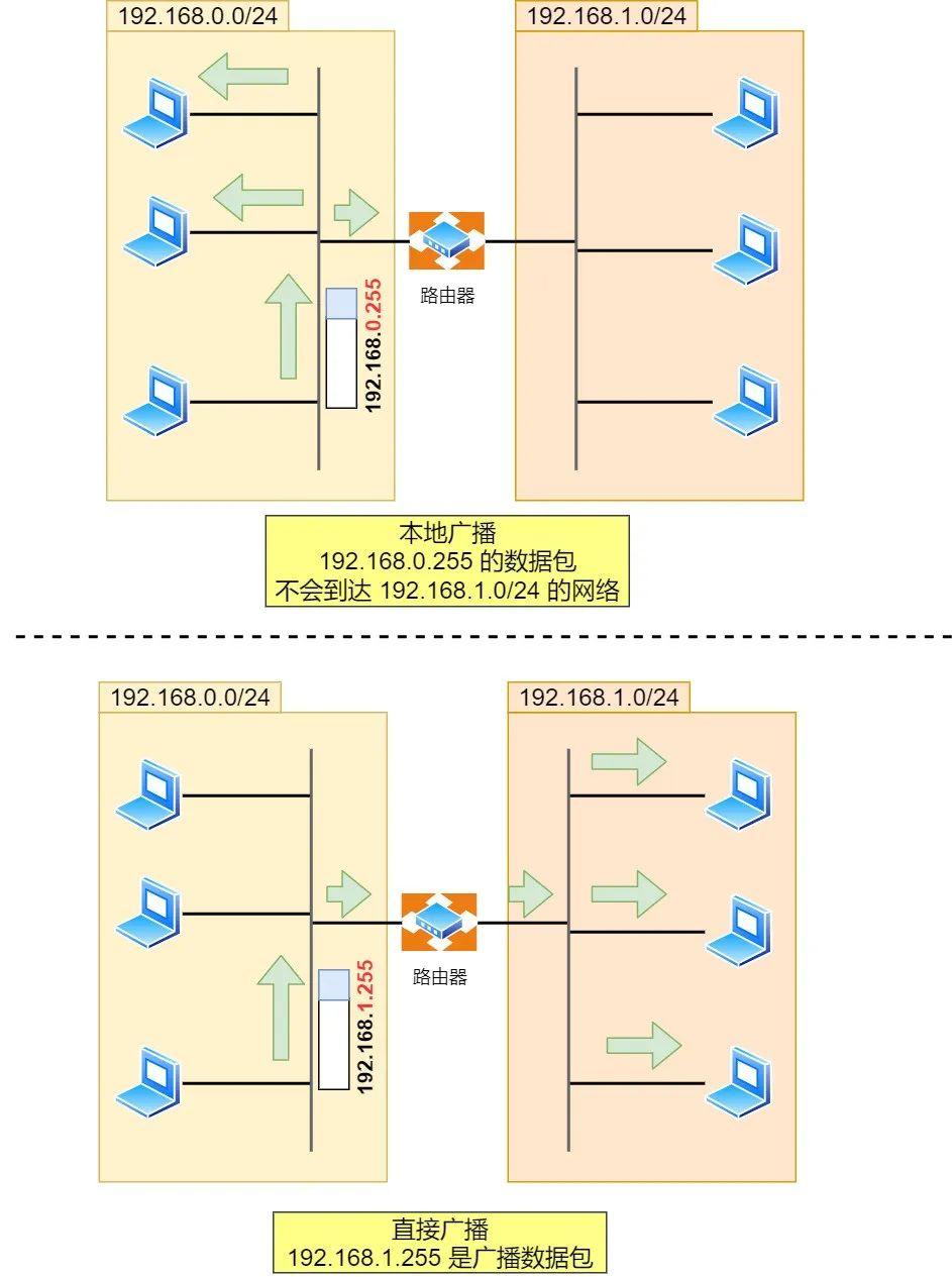 《IP基础知识技能普及》