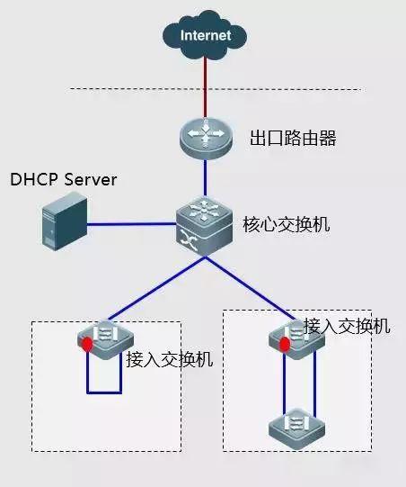 《网络故障排错处理方法网络工程师必备技能》