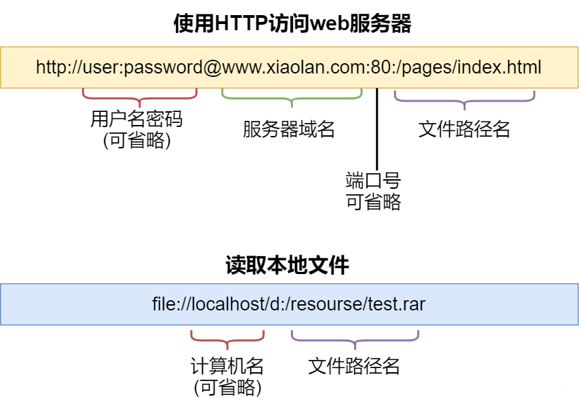 《http请求过程解密,40张图揭秘》
