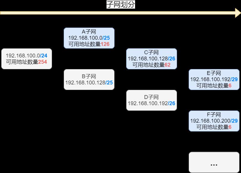 《75张图带你了解网络设备、网络地址规划、静态路由、实战演练》