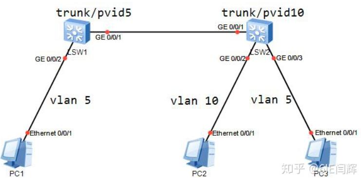 《HCIE RS面试题---LAN&WAN 技术》