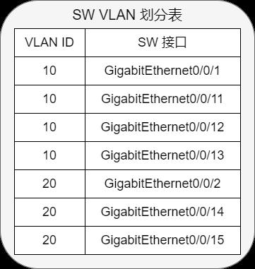 《图解3种方法实现不同vlan的主机互通》