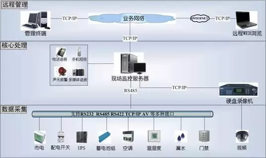 《机房环境监控系统基础知识》
