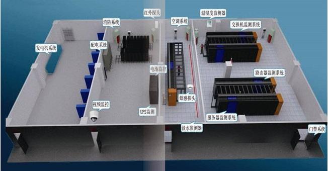 《机房动环监测基础知识介绍》