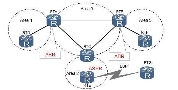 《OSPF路由协议图解》